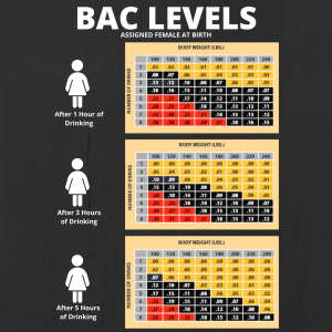 BAC levels for individuals assigned female at birth.