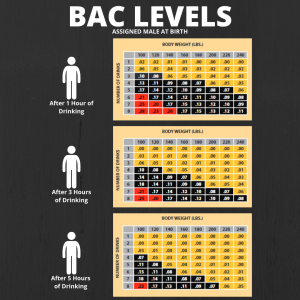 BAC levels for individuals assigned male at birth.